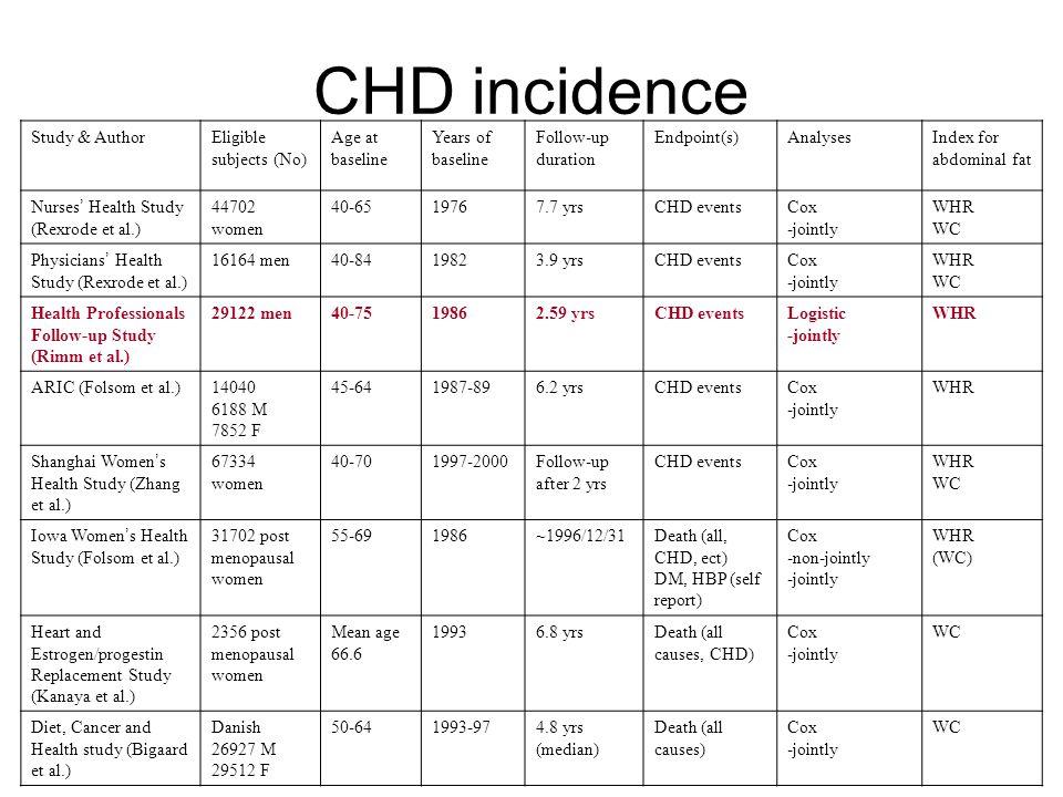 CHD incidence