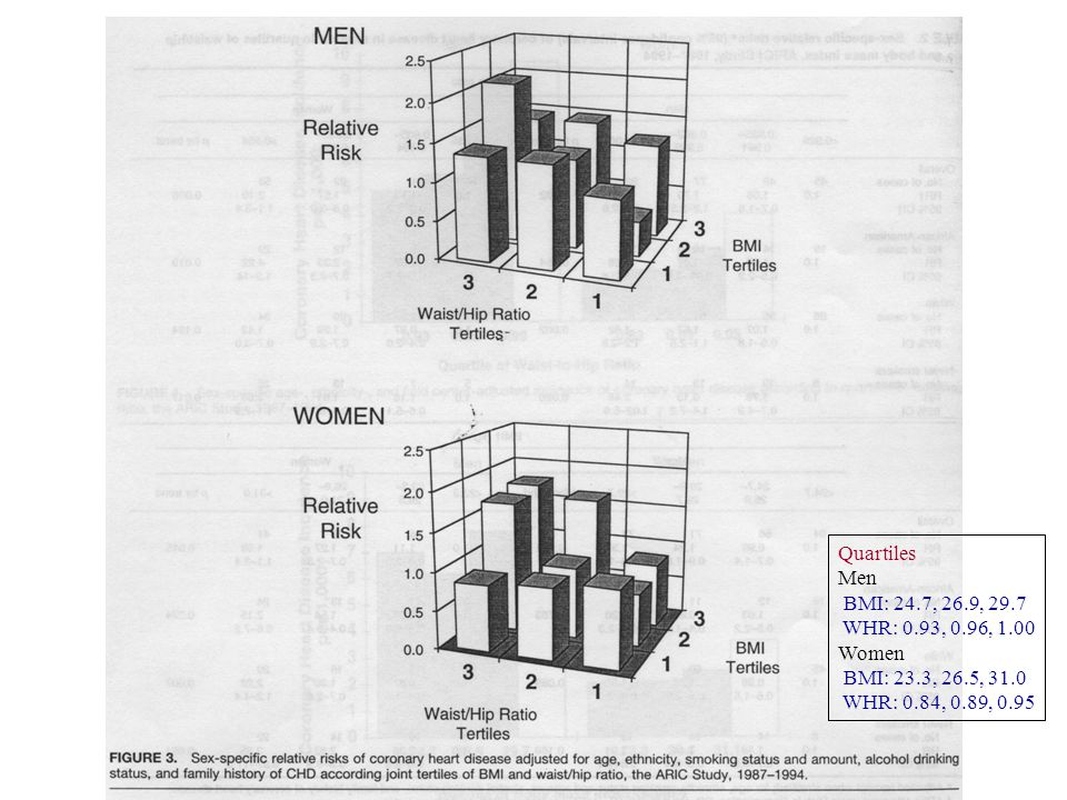 CHD incidence Study & AuthorEligible subjects (No) Age at baseline Years of baseline Follow-up duration Endpoint(s)AnalysesIndex for abdominal fat Nurses ' Health Study (Rexrode et al.) 44702 women 40-6519767.7 yrsCHD eventsCox -jointly WHR WC Physicians ' Health Study (Rexrode et al.) 16164 men40-8419823.9 yrsCHD eventsCox -jointly WHR WC Health Professionals Follow-up Study (Rimm et al.) 29122 men40-7519862.59 yrsCHD eventsLogistic -jointly WHR ARIC (Folsom et al.)14040 6188 M 7852 F 45-641987-896.2 yrsCHD eventsCox -jointly WHR Shanghai Women ' s Health Study (Zhang et al.) 67334 women 40-701997-2000Follow-up after 2 yrs CHD eventsCox -jointly WHR WC Iowa Women ' s Health Study (Folsom et al.) 31702 post menopausal women 55-691986~1996/12/31Death (all, CHD, ect) DM, HBP (self report) Cox -non-jointly -jointly WHR (WC) Heart and Estrogen/progestin Replacement Study (Kanaya et al.) 2356 post menopausal women Mean age 66.6 19936.8 yrsDeath (all causes, CHD) Cox -jointly WC Diet, Cancer and Health study (Bigaard et al.) Danish 26927 M 29512 F 50-641993-974.8 yrs (median) Death (all causes) Cox -jointly WC