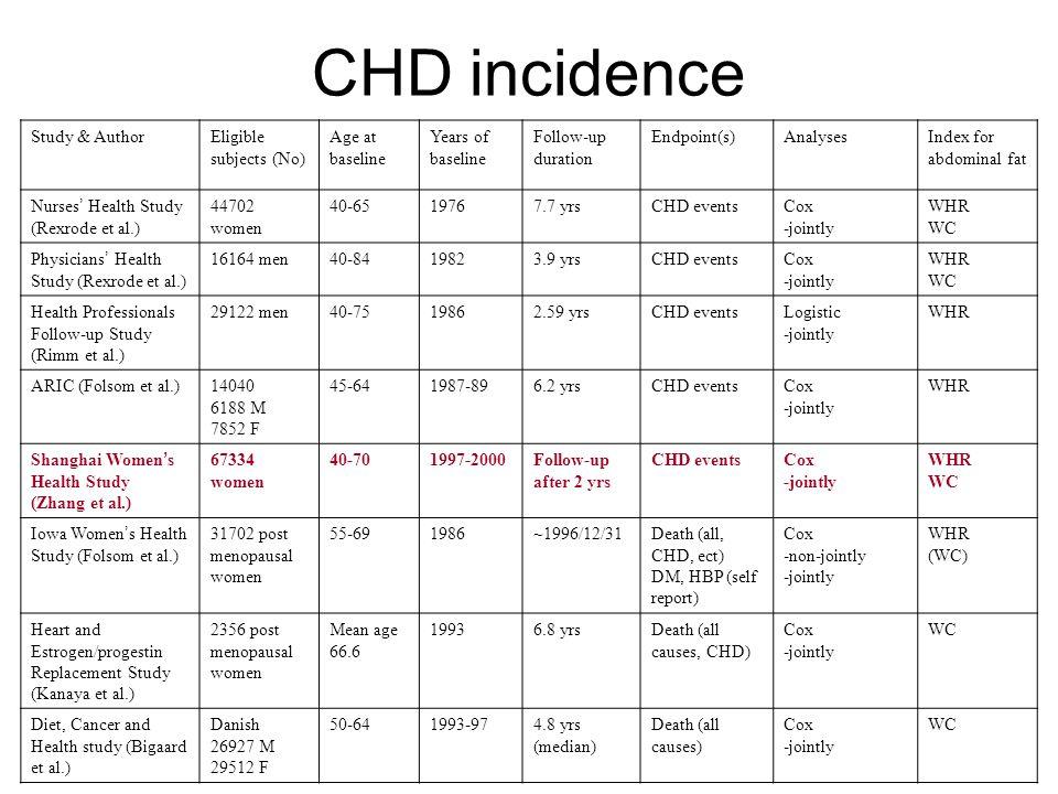 CHD incidence Shanghai Women's Health Study