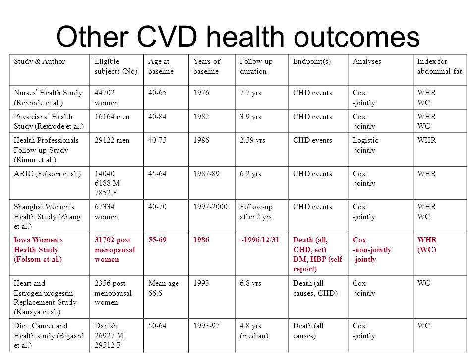Other CVD health outcomes