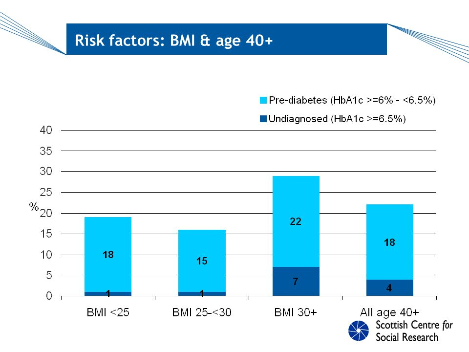 Risk factors: Waist circumf. & age 40+