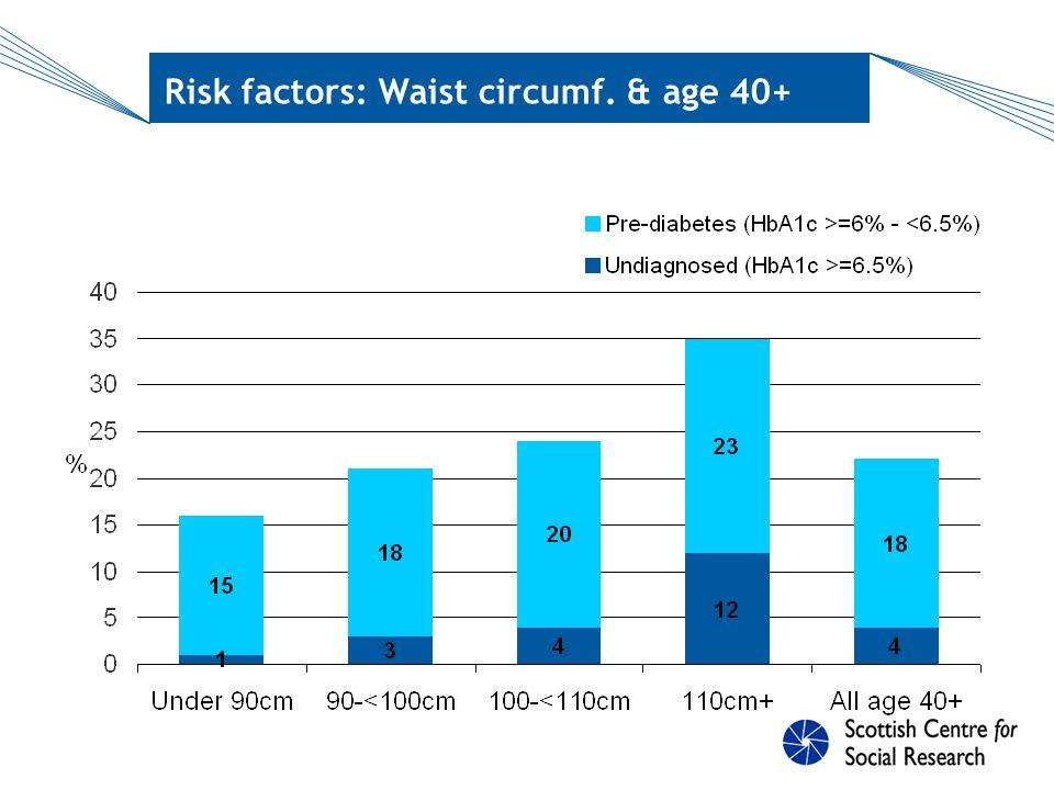 Risk factors: Hypertension & age 40+