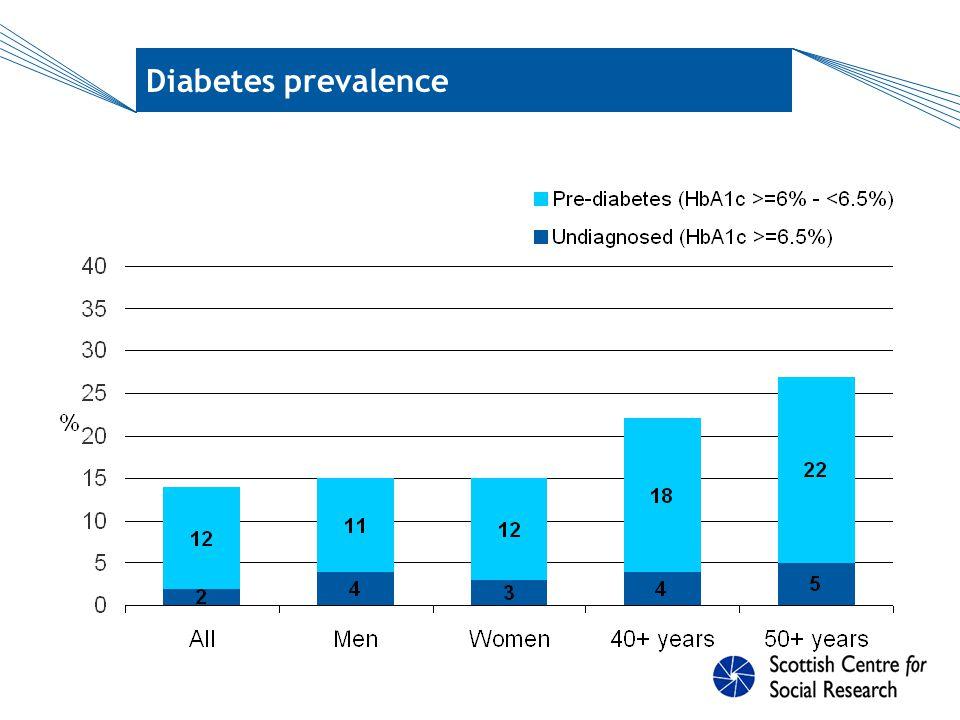 Risk factors: age