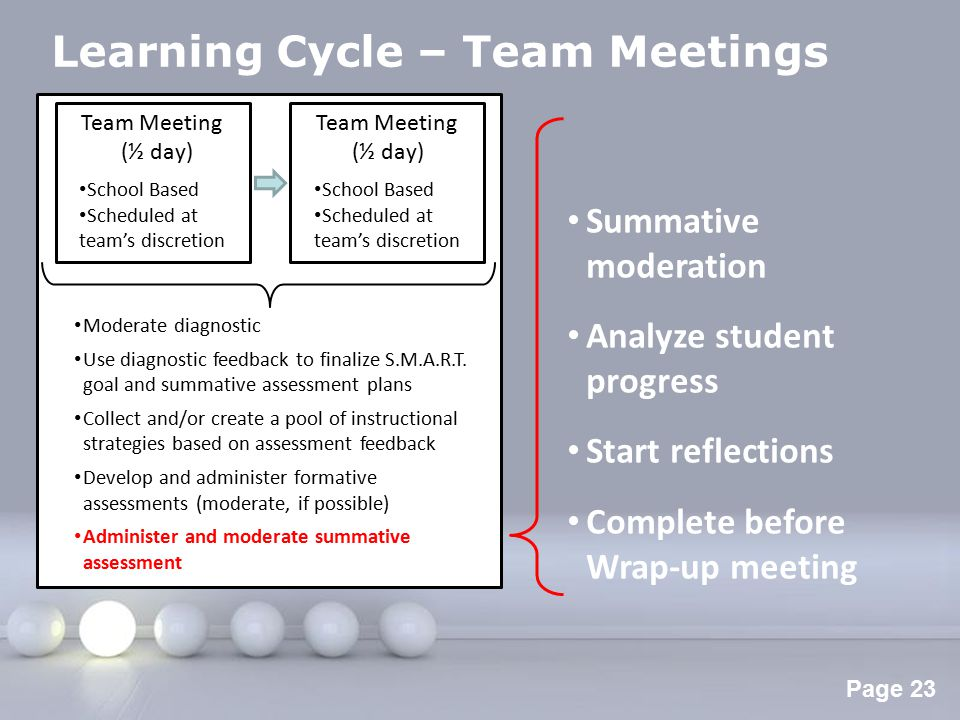 Powerpoint Templates Page 24 Learning Cycle – Wrap-up Meeting Wrap-up Meeting Date: Wed.