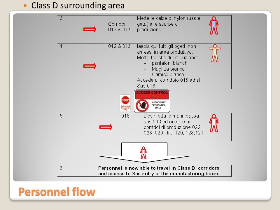 Personnel flow Specific workplace in qualified room