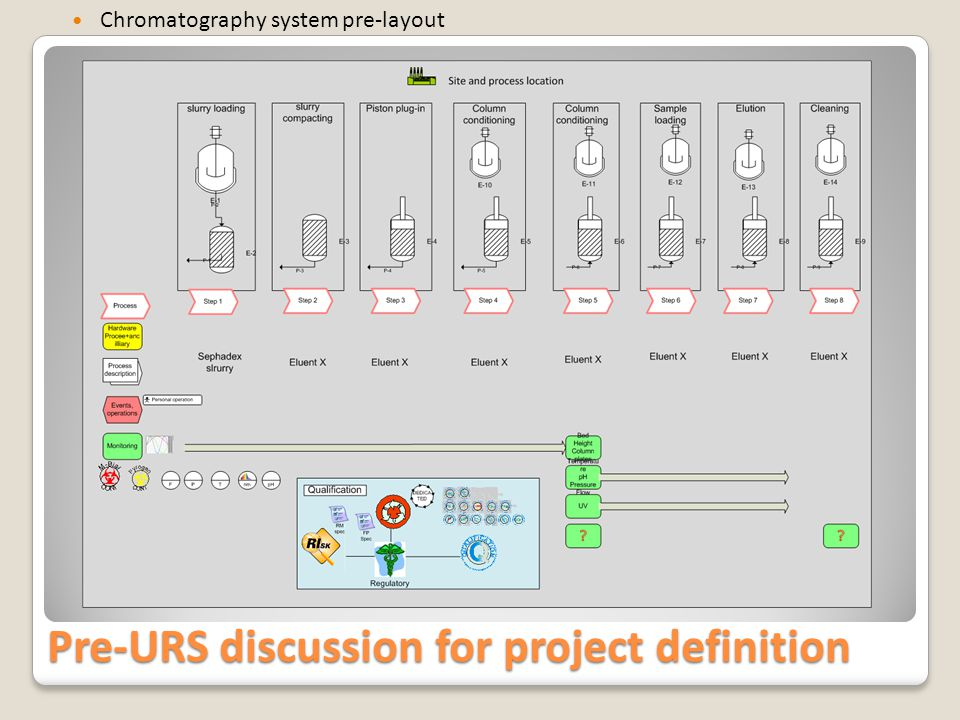 Pre-URS discussion for project definition Chromatography system Project pre-layout phase 1