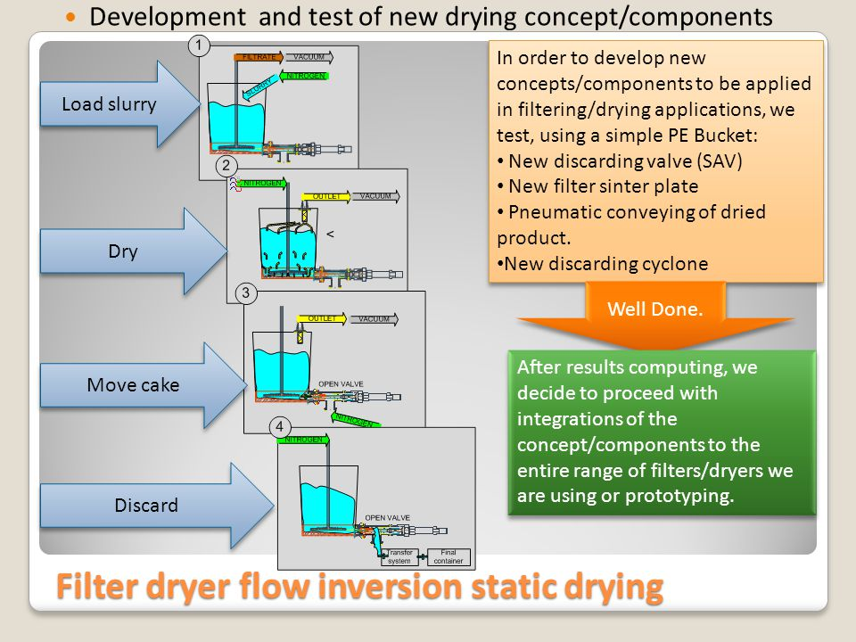 Filter dryer flow inversion drying tray model Filter dryer-NEW study of critical contamination points
