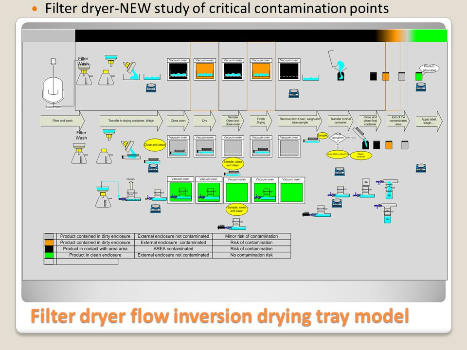 Filter dryer flow inversion static drying container Filter dryer-NEW study of critical contamination points
