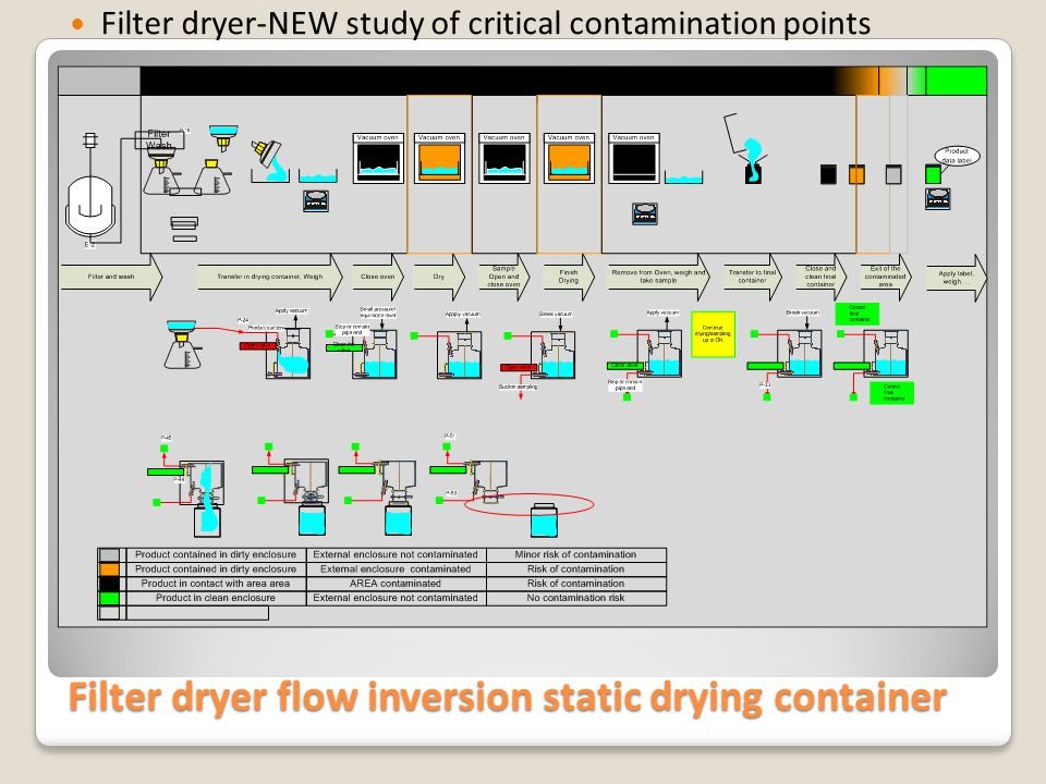Filter dryer flow inversion ancillary equipments Schematic flow of drying operations