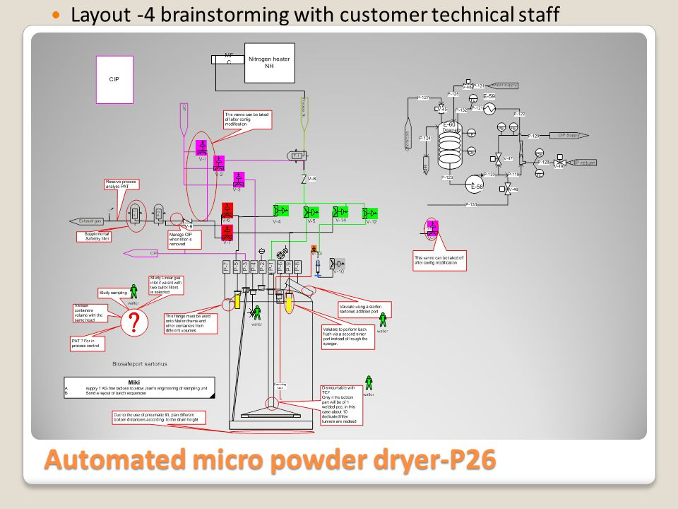 Automated micro powder dryer-P26 Final Head configuration layout (decisional to establish URS)