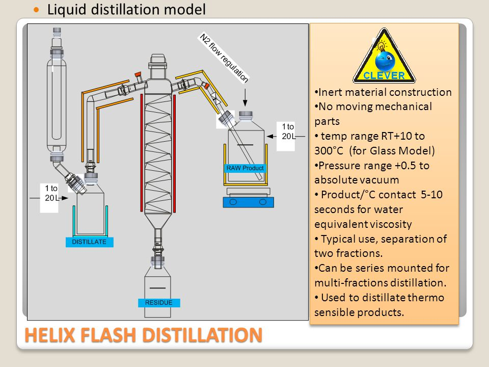 HELIX FLASH DISTILLATION Melting solids distillation model Adding the powder feeder and the in-line melting unit to the liquid distillation model; its possible to distillate melting solids wit the Helix A proved application is purification of DTE.