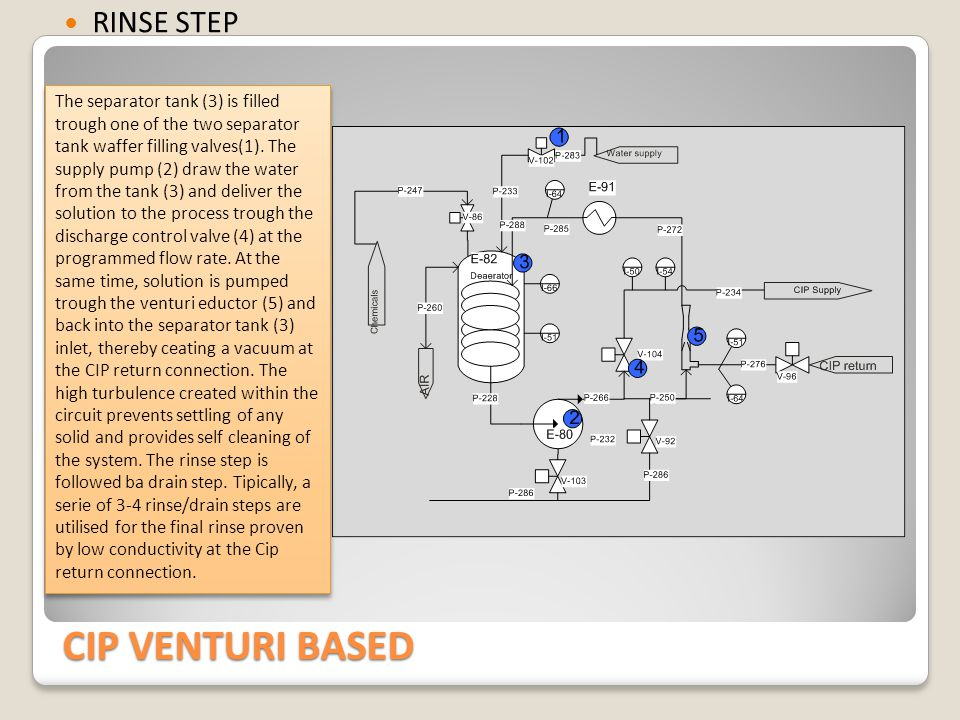 CIP VENTURI BASED DRAIN STEP The discharge control valve (4) is closed and solution from the separator tank (3) is pumped trough the venturi eductor (5) and back into the separator tank (3) inlet, thereby ceeating a vacuum at the CIP return connection.