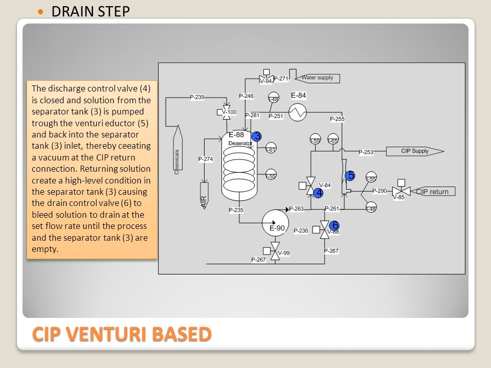 CIP VENTURI BASED WASH STEP The separator tank (3) Is filled trough one of the the two separator tank water fill valve (1).