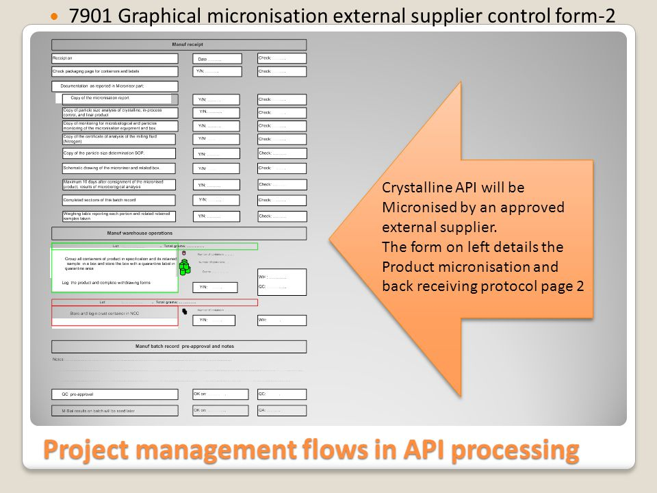 Project management flows in API processing 7901 Graphical example, yield sheet Process and Yield comparison between external suppliers performing micronisation