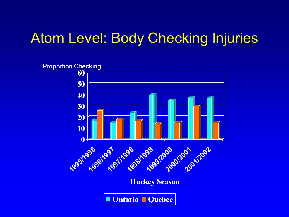 Pee Wee Level: Body Checking Injuries Proportion Checking