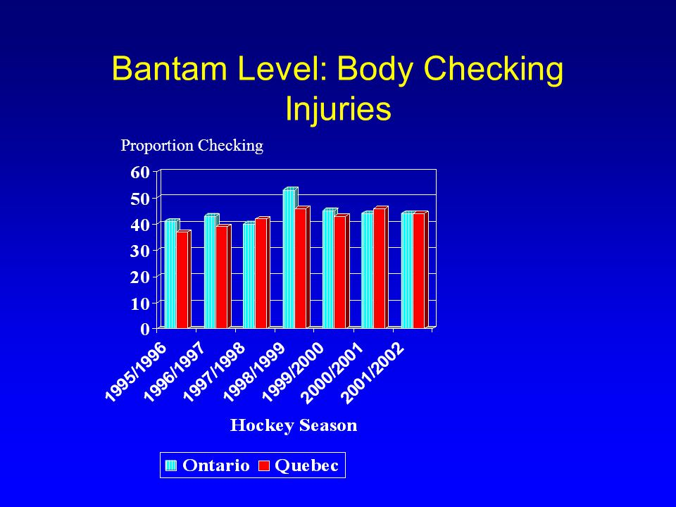 Implications for Prevention Rule change allowing Atom players to body check was associated with an increase in checking injuries Increased injuries attributable to body checking were observed in all age groups where checking was allowed Allowing body checking among younger players was not associated with a decrease in injuries later on
