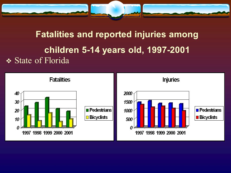 State Level Support & Money Commitment  FDOT- Florida Traffic Ed Program/mini-grants  FDOT/ 402/163 grants  FDOT/CTST Support for projects  Bike Florida/FBA Share the Road mini-grants  FDOH, local injury prevention programs  SAFE KID Coalition, local chapters