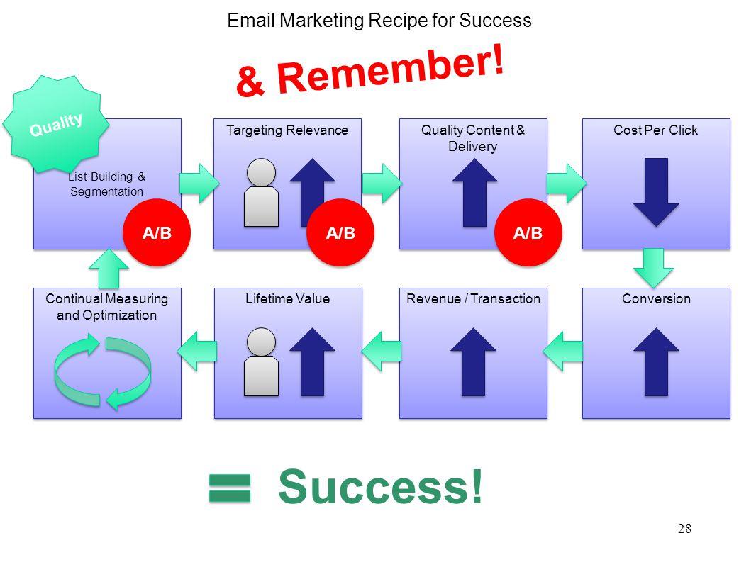 29 Email Marketing A/B Testing Success Story A B