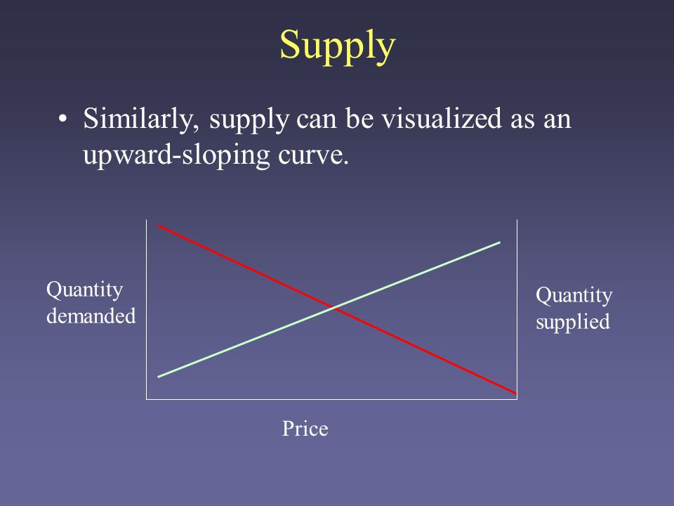 Equilibrium The point at which supply and demand intersect is called the competitive equilibrium Price Quantity demanded Quantity supplied In a perfect world, prices will drive supply and demand to the equilibrium