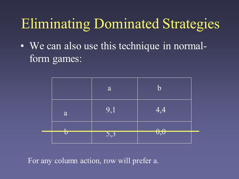 Eliminating Dominated Strategies We can also use this technique in normal- form games: a ab b 5,3 4,4 0,0 9,1 Given that row will pick a, column will pick b.