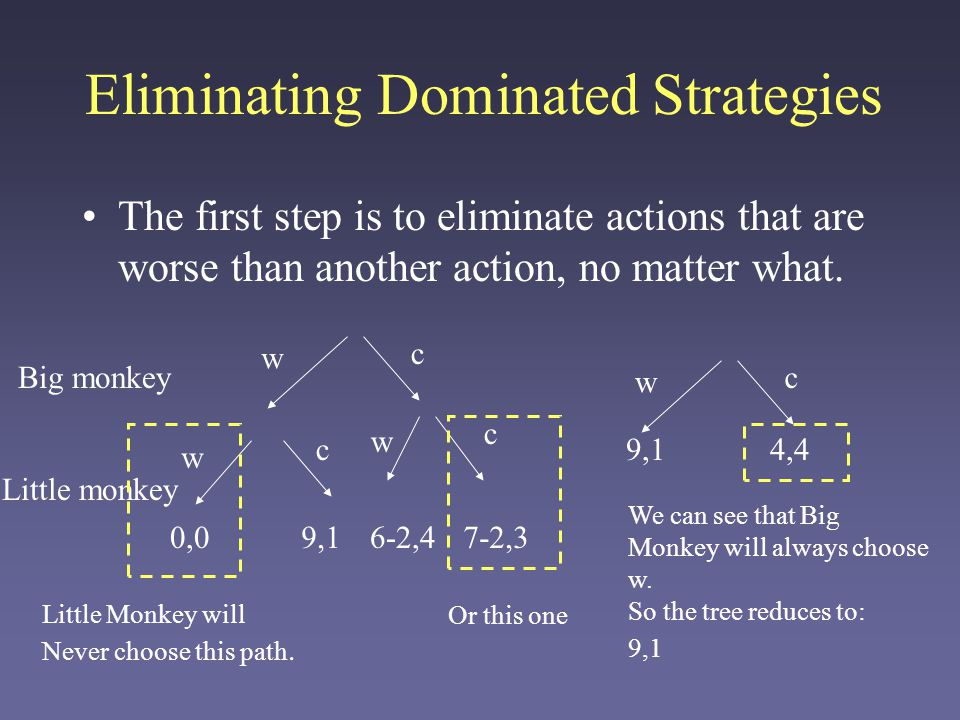 Eliminating Dominated Strategies We can also use this technique in normal- form games: a ab b 5,3 4,4 0,0 9,1 Row Column