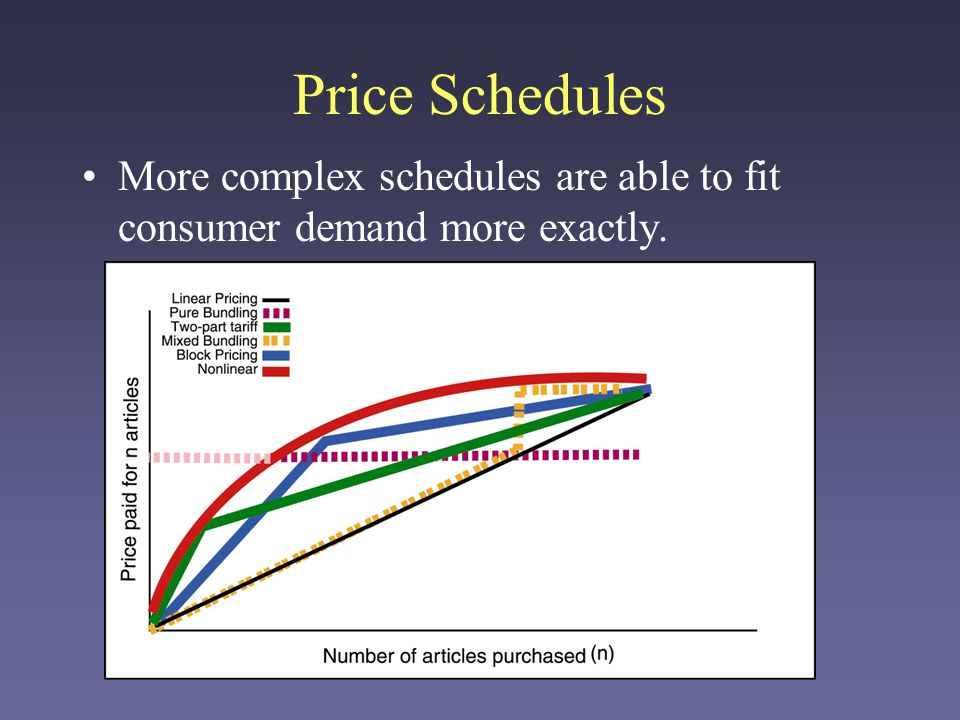 Price Discrimination Goal: Charge different prices to different consumers.