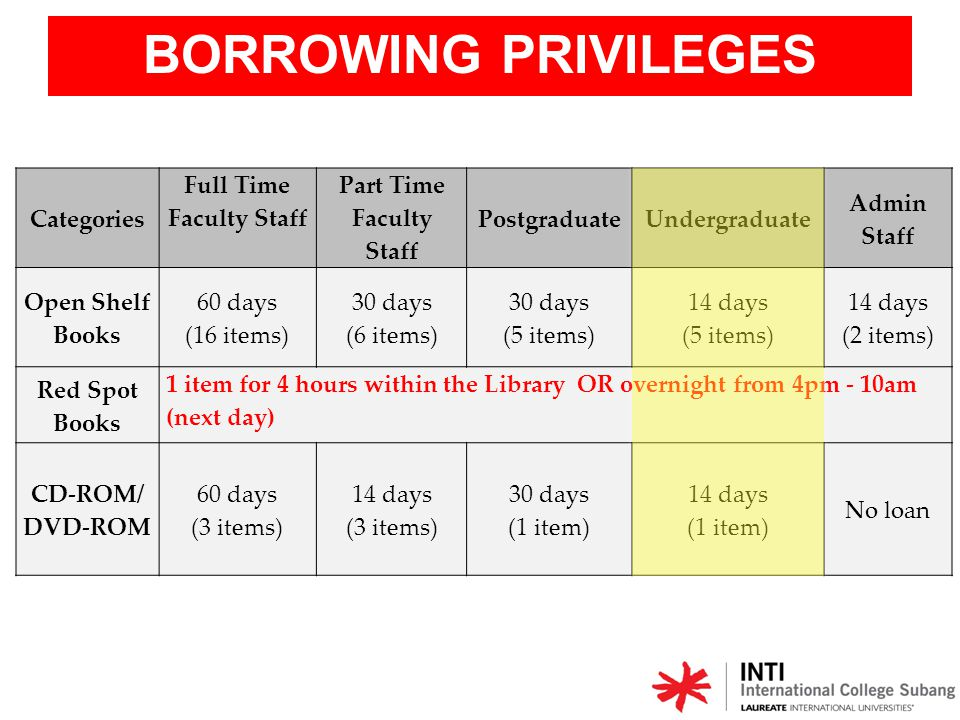 FINES / PENALTY FINES CATEGORIESFINES REMARKS Open ShelfRM0.50 per day *Excluding Sunday and public holidays.