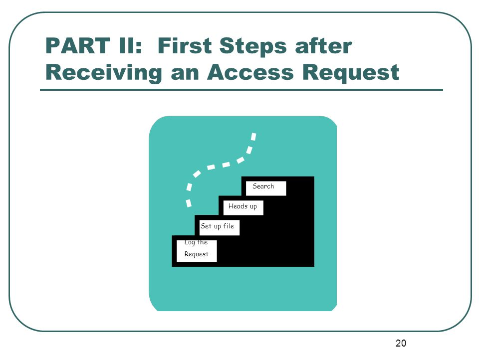 21 First Steps You've got a request – where to start.