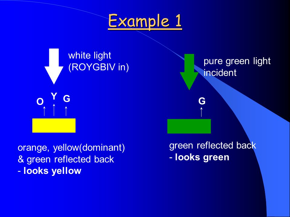 Example 1 orange, yellow(dominant) & green reflected back - looks yellow white light (ROYGBIV in) O Y G pure green light incident green reflected back - looks green G