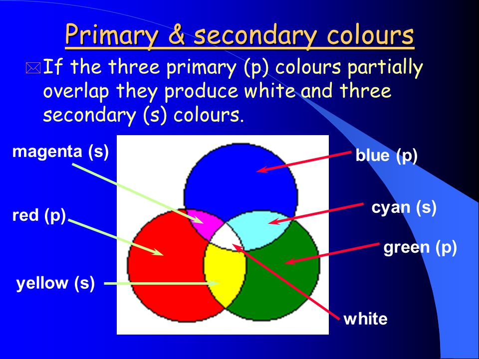 Primary & secondary colours * If the three primary (p) colours partially overlap they produce white and three secondary (s) colours.