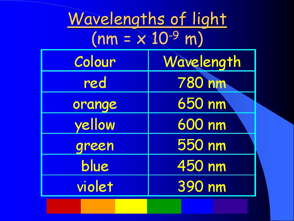 Wavelengths of light Wavelengths of light (nm = x 10 -9 m)