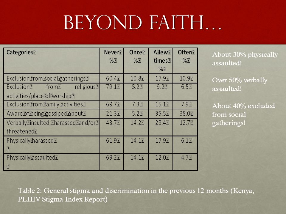 Internal stigma Table 3.10: Percentage distribution of perception and fears respondents had had for themselves as a result of their HIV-positive status by gender and place of residence, 2010 (Ethiopia)