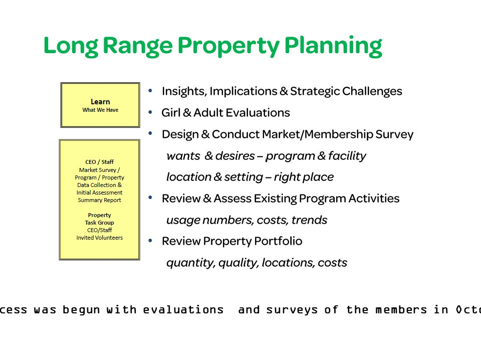 Long-Range Property Planning CEO / Staff Market Survey / Program / Property Data Collection & Initial Assessment Summary Report Property Task Group CEO/Staff Invited Volunteers Learn What We Have Market  Existing and projected jurisdiction demographics  5-year membership history and projection  Who are using our sites and facilities and why  Who are not using our sites and facilities and why Program Property  Assess programs by site, by age/progression  Expected program results and outcomes for girls  Cost of each program shown as per/girl, per/day  Identify usage trends, location, right place  What do we own and lease,  Quantify annual operational costs  Quantify deferred maintenance  5-year projection of scheduled capital maintenance