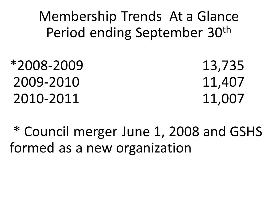 Projected Girl Membership Over the Next 3 Years 2011-2012 Membership Year 2012-2013 Membership Year 2013-2014 Membership Year Percent of Council Goal 12,000 Girl Goal 12,500 Girl Goal 13,000 Girl Goal GMA45%5,4005,6255,850 NEMS26%3,1203,2503,380 NWMS12%1,4401,5001,560 WTN17%2,0402,1252,210 Market Share Based on Potential of 240,000 Girls 5%5.2%5.4% Larger increases contingent upon retention and additional membership staff