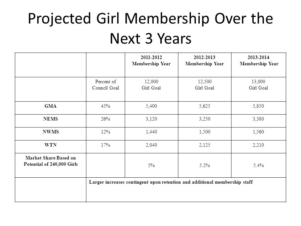 Adult Membership Goal Minimums Over 3 Years *Goals based on girl membership numbers for next 3 years, average troop size (GSHS averages 10-11 girls per troop), and adult/girl ratio of 2:10 2011-2012 Adult Goal Minimum Based on serving 12,000 girls 2012-2013 Adult Goal Minimum Based on serving 12,500 girls 2013-2014 Adult Goal Minimum Based on serving 13,000 girls GMA1,0801,1251,170 NEMS624650676 NWMS288300312 WTN408425442 Total Council Goal2,4002,5002,600