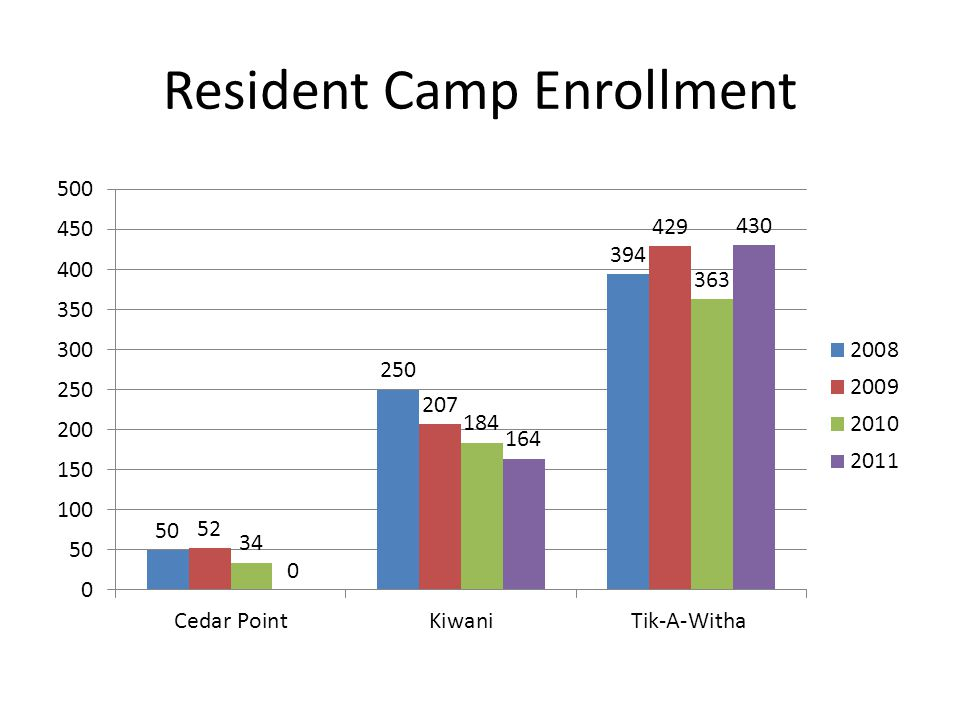 Capacity by Session 2011 Resident Camp