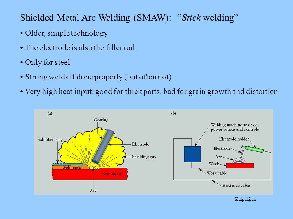 Gas Metal Arc Welding (GMAW): MIG (Metal-Inert-Gas) ~Complex mechanism but simple to perform and easy to automate The electrode is also the filler rod, fed continuously from a spool.