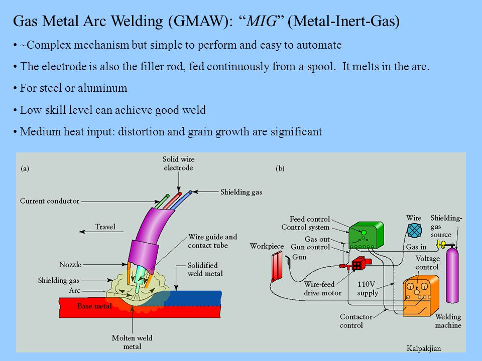 www.difflock.com www.scenta.co.uk www.mig-welding.co.uk Gas Metal Arc Welding (GMAW): MIG (Metal-Inert-Gas) A fair/typical quality MIG weld (still hot!)