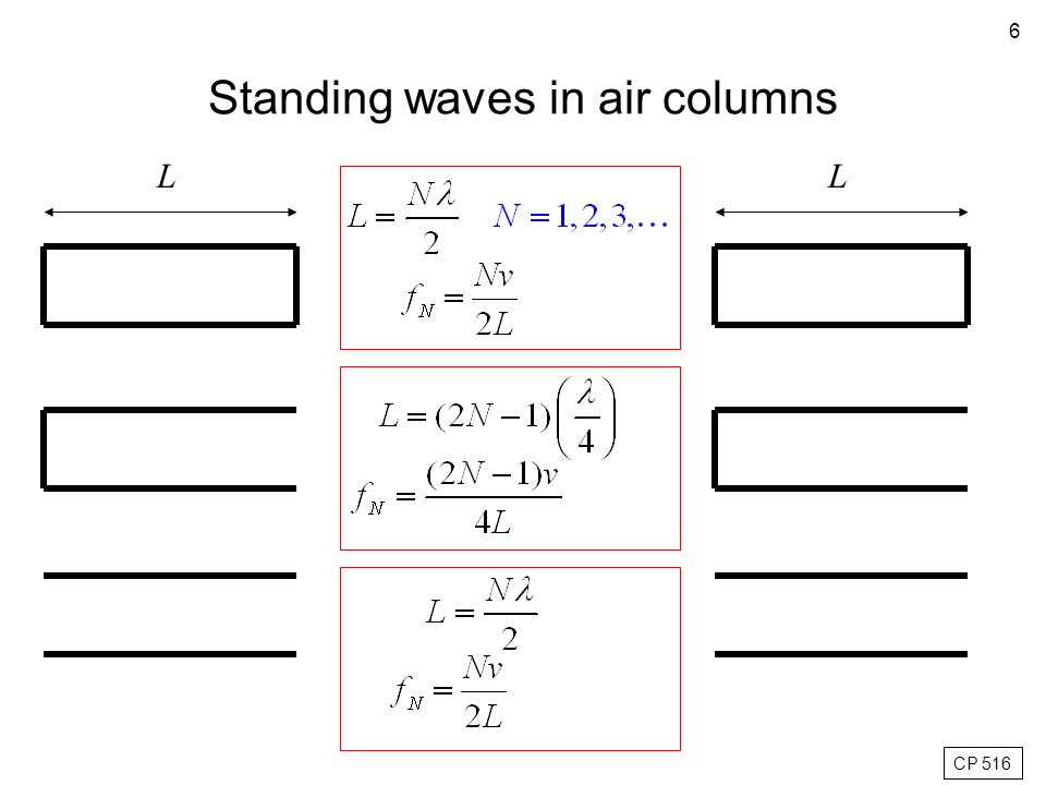 Normal modes in a pipe with an open and a closed end (stopped pipe) Standing waves in air column
