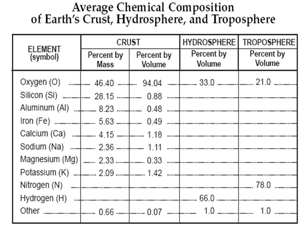 Composition of the Earth's Crust  Minerals are composed of elements and compounds, and are classified into TWO (2) main groups (based on chemical composition): 1.Silicates  Contain silicon (Si) and oxygen (O)  96% of Earth's crust 2.Nonsilicates  Do not contain silicon