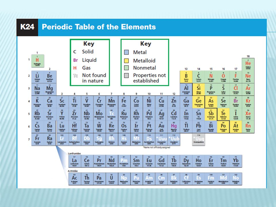  Pure substance  Made up of two or more elements that are chemically combined  Can be broken down chemically but not physically  Have own set of physical properties that may be very different from their original parts.