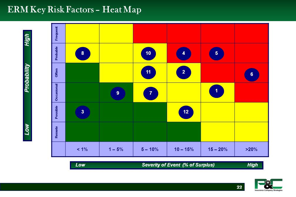 ERM – #1 Risk Factor: Pricing Dashboard Description of Risk: The Company may not price its policies adequately in order to produce acceptable loss ratios.