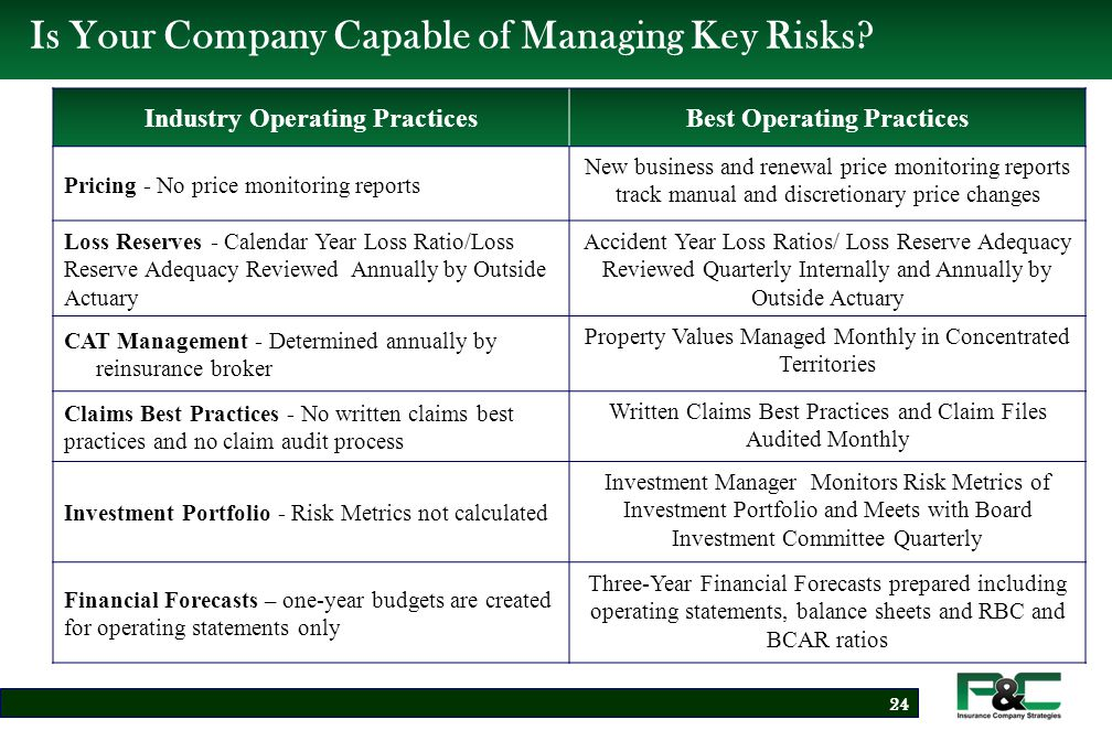 Enterprise Risk Management Framework Integrate ERM Process into Standard Operating Practices of Company 25 Risk IdentificationRisk Measurement Risk Controls, Monitoring Activities & Reporting Business Strategies & Operating Practices Financial Goals & Capital Management Risk-Aware Culture Risk Profile Risk Tolerance Roles/Responsibilities ERM Process