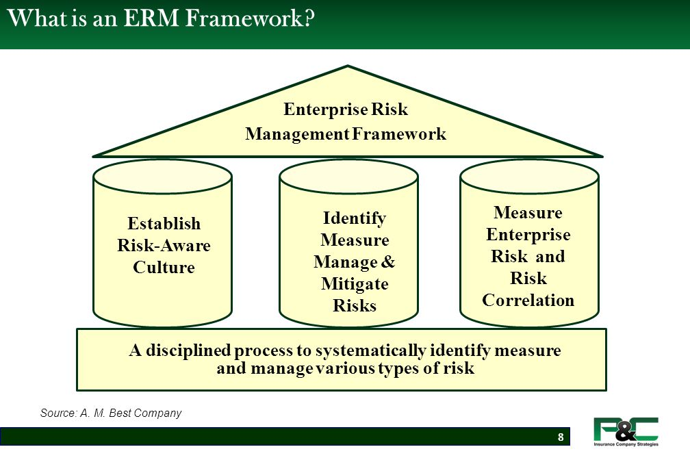 Benefits of Enterprise Risk Management Framework  Maximize value to the organization's various stakeholders  Manage exposure to earnings and capital volatility  Ensures future capital levels exceed regulatory and rating agency required capital levels  Create a risk-aware culture that encourages risk-taking  Develop consistent metrics to measure risk and to establish risk tolerance levels  Assign roles and responsibilities to board, Sr.
