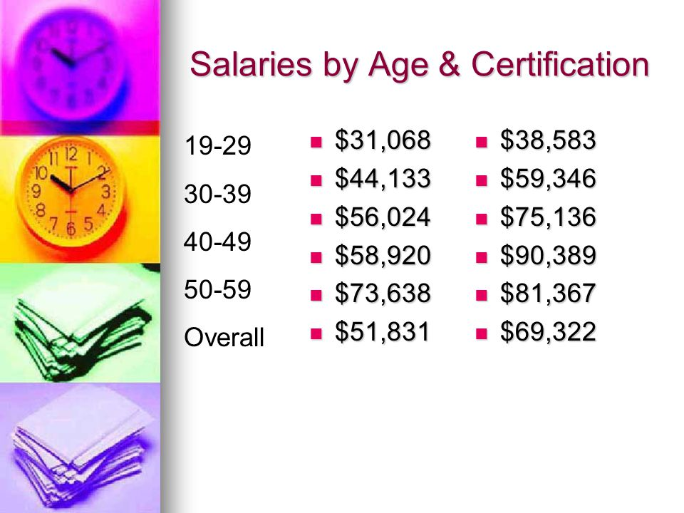 Salaries by Age & Certification $31,068 $31,068 $44,133 $44,133 $56,024 $56,024 $58,920 $58,920 $73,638 $73,638 $51,831 $51,831 $38,583 $38,583 $59,346 $59,346 $75,136 $75,136 $90,389 $90,389 $81,367 $81,367 $69,322 $69,322 19-29 30-39 40-49 50-59 Overall
