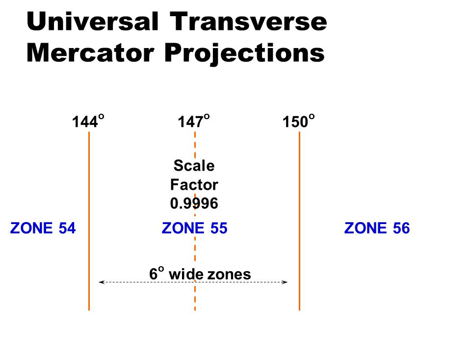 Universal Transverse Mercator Projections 147 o 150 o 144 o Scale Factor 0.9996 6 o wide zones ZONE 55ZONE 54ZONE 56