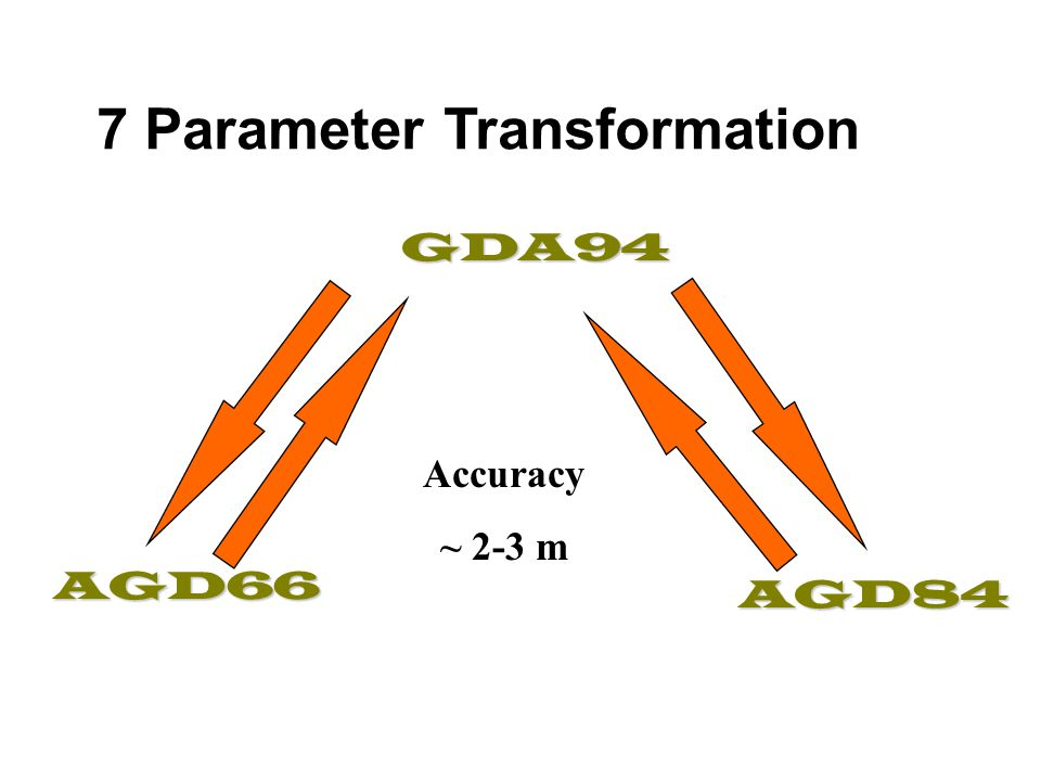 7 Parameter Transformation Accuracy ~ 2-3 m GDA94 AGD84 AGD66