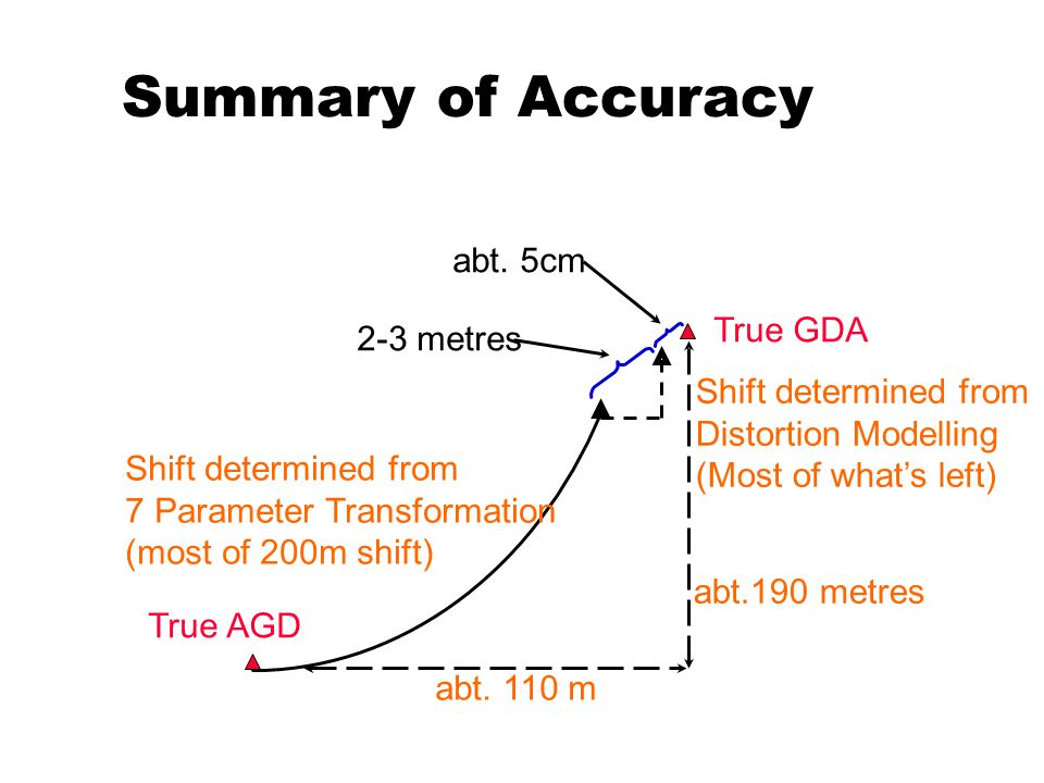 Summary of Accuracy Shift determined from 7 Parameter Transformation (most of 200m shift) True GDA True AGD abt.
