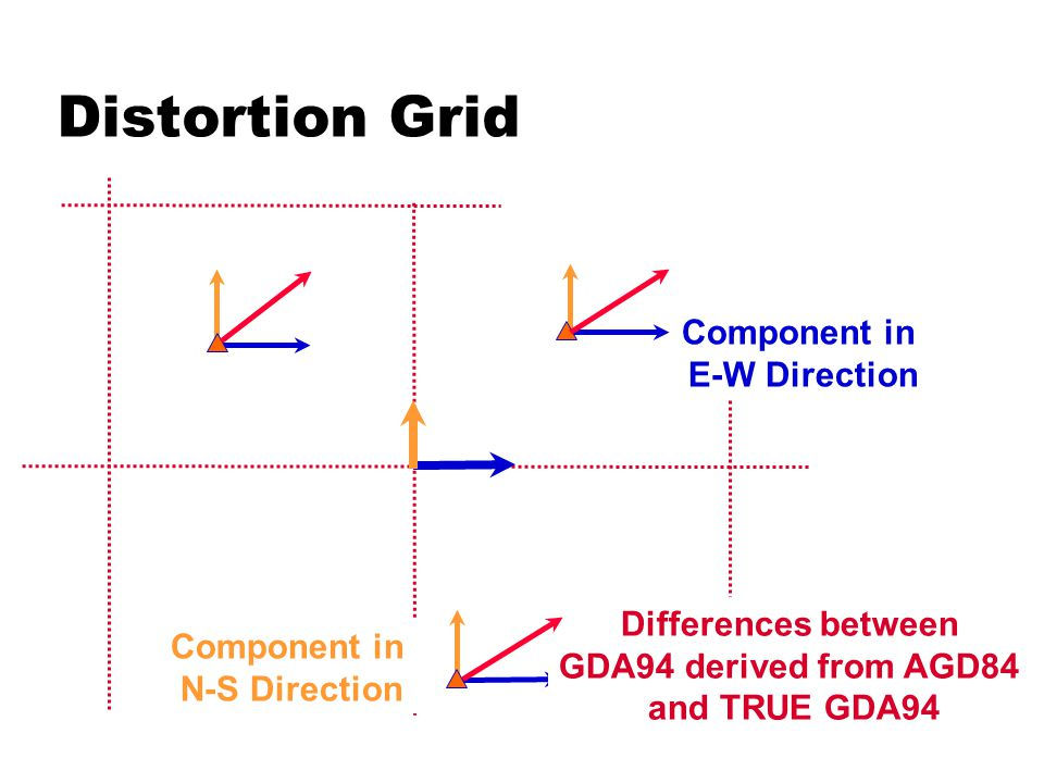Distortion Grid Component in N-S Direction Component in E-W Direction Differences between GDA94 derived from AGD84 and TRUE GDA94