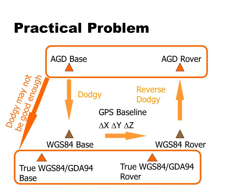 Practical Problem AGD Base WGS84 Rover GPS Baseline  X  Y  Z WGS84 Base Dodgy AGD Rover Reverse Dodgy Dodgy may not be good enough True WGS84/GDA94 Base True WGS84/GDA94 Rover